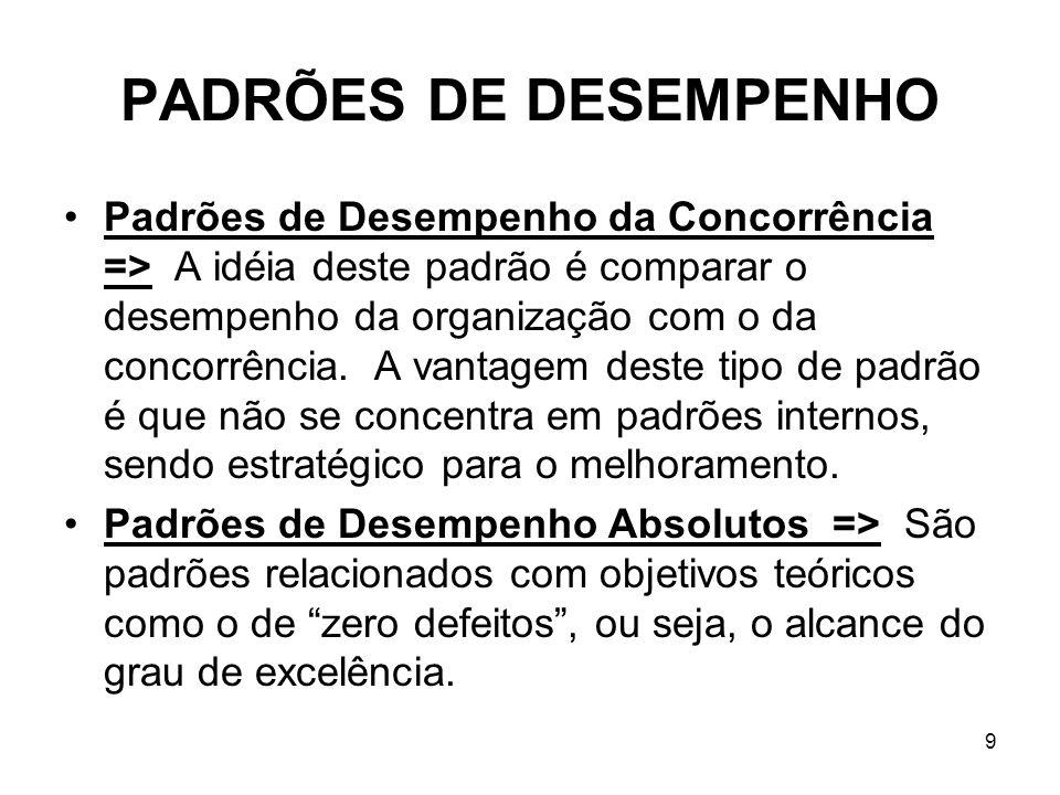 9 PADRÕES DE DESEMPENHO Padrões de Desempenho da Concorrência => A idéia deste padrão é comparar o desempenho da organização com o da concorrência. A