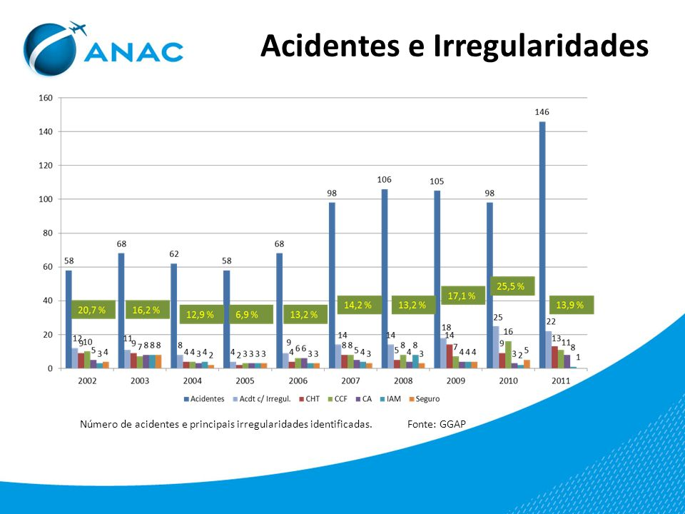 Acidentes e Irregularidades Número de acidentes e principais irregularidades identificadas. Fonte: GGAP