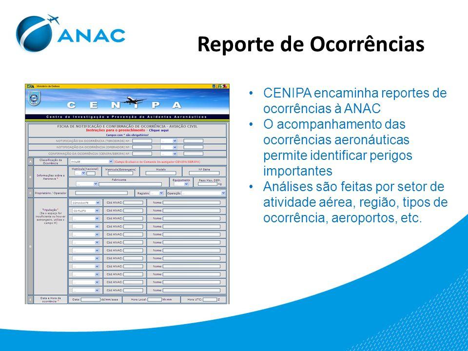 Reporte de Ocorrências CENIPA encaminha reportes de ocorrências à ANAC O acompanhamento das ocorrências aeronáuticas permite identificar perigos impor