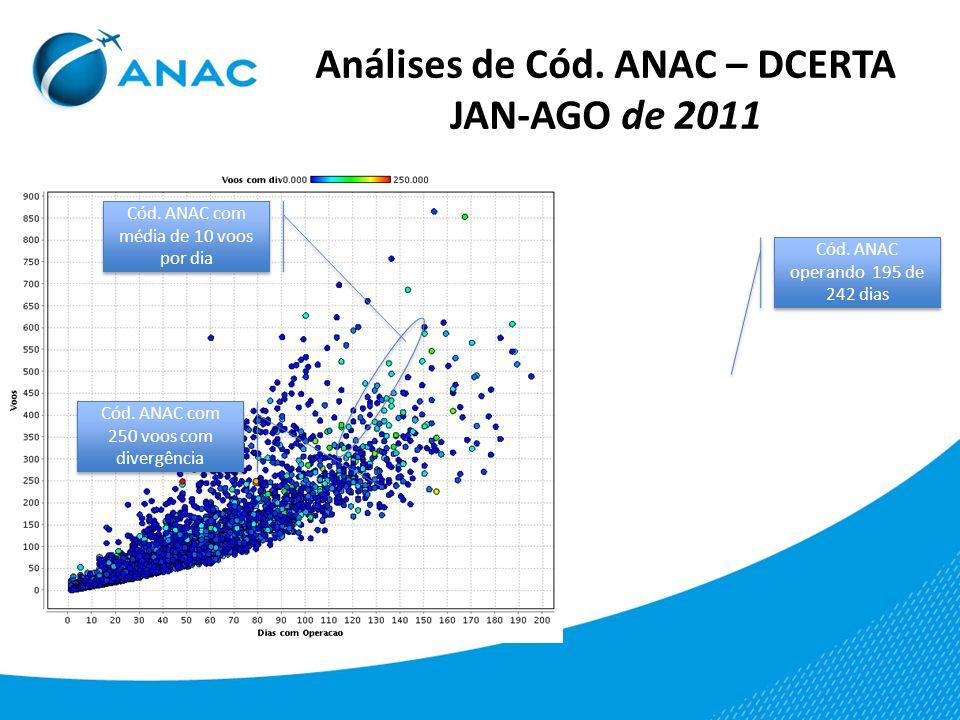Análises de Cód. ANAC – DCERTA JAN-AGO de 2011 Cód. ANAC com média de 10 voos por dia Cód. ANAC com 250 voos com divergência Cód. ANAC operando 195 de