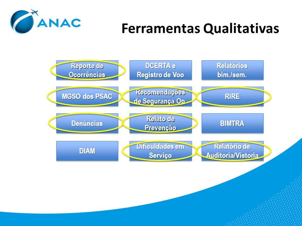 Relatório de Prevenção http://www.anac.gov.br/relatoriodeprevencao/ Submissão de reporte por qualquer pessoa que identifique condições, eventos ou circunstâncias inseguros.
