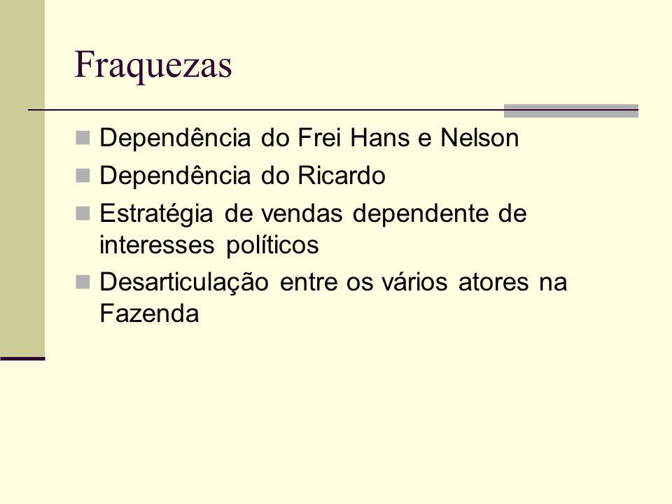 Fraquezas Dependência do Frei Hans e Nelson Dependência do Ricardo Estratégia de vendas dependente de interesses políticos Desarticulação entre os vár