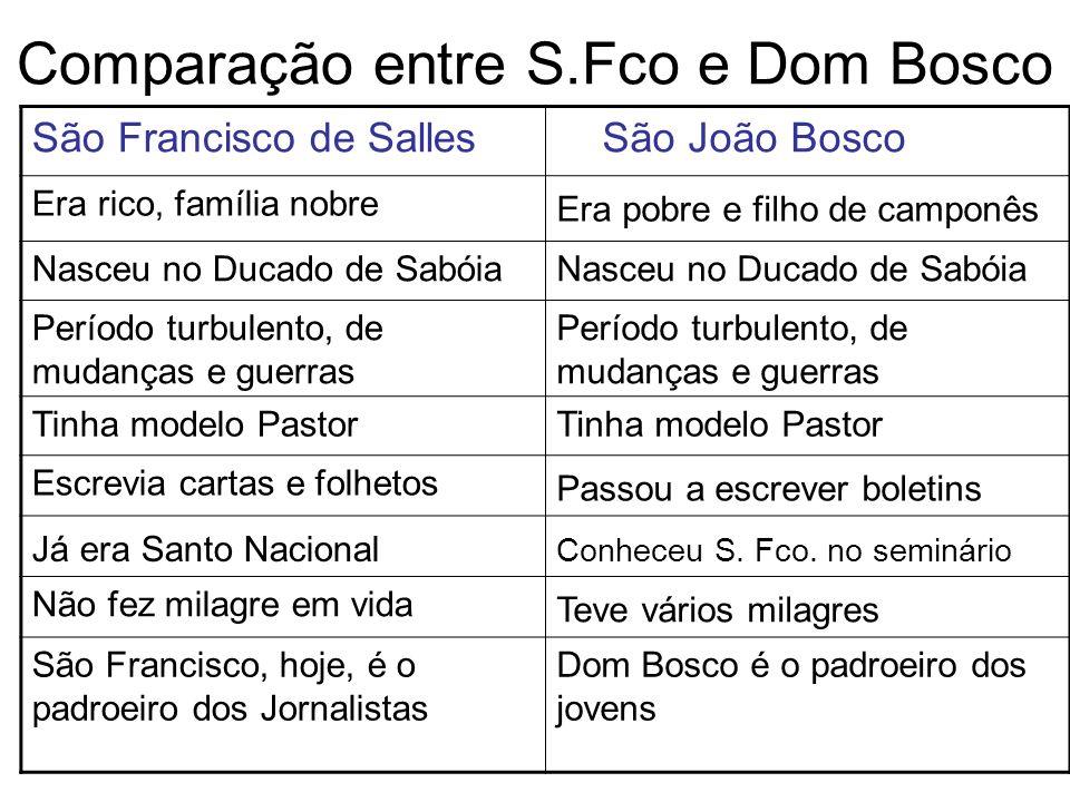 Comparação entre S.Fco e Dom Bosco São Francisco de Salles São João Bosco Era rico, família nobre Era pobre e filho de camponês Nasceu no Ducado de Sa