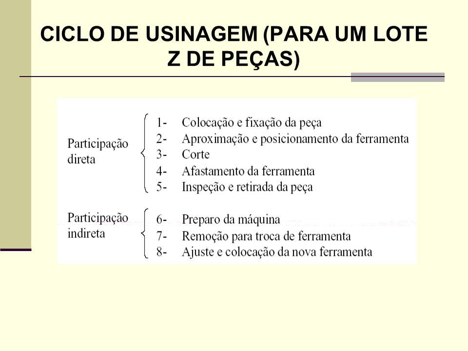 TEMPO DE USINAGEM DE UMA PEÇA Onde: T C = Tempo de Corte: Etapa 3, corte; T S = Tempo Secundário: Inclui as etapas de colocação e fixação das peças (1) e inspeção e retiradas de peças(5); T A = Tempo de Aproximação e Afastamento: Inclui as etapas de Aproximação e posicionamento da ferramenta (2) e afastamento da ferramenta (4); T P = Tempo de preparo da Máquina: Etapa 6; T ft = Tempo de Troca de Ferramenta: Inclui a remoção para trocas de ferramentas (7) e o ajuste e colocação da nova ferramenta (8); N T = Nº de trocas de ferramentas na produção do lote;