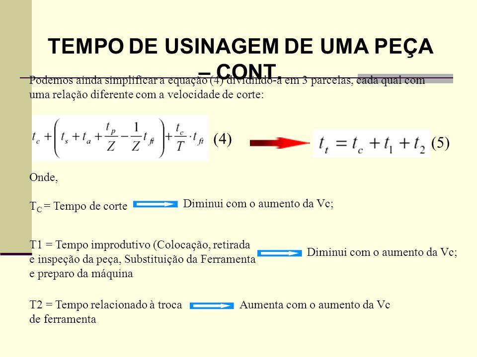 VELOCIDADE DE CORTE DE MÁXIMA PRODUÇÃO Para o Torneamento cilíndrico temos: Percurso de Avanço (mm): e (6) (7) Rotação da Peça (rpm): Onde, V f = Velocidade de Avanço (m/min); V c = Velocidade de Corte (m/min); f = Avanço (mm/volta); d = Diâmetro da peça (mm).