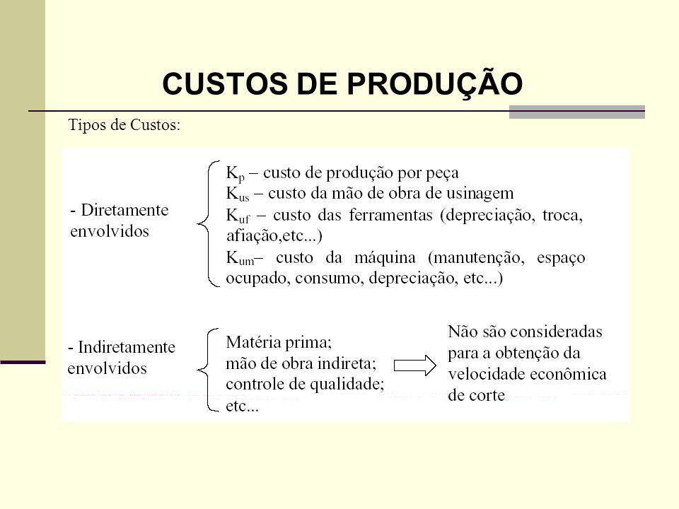 CUSTOS DE PRODUÇÃO – cont.