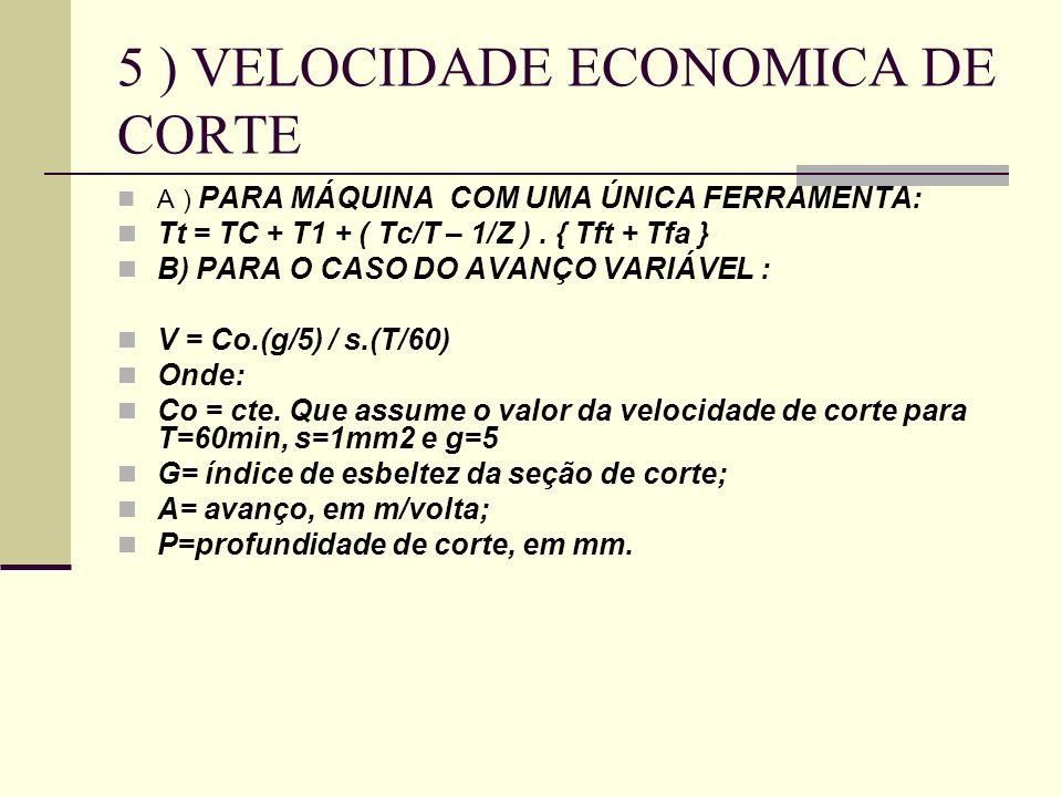 6) INTERVALO DE MÁXIMA EFICIÊNCIA É o intervalo compreendido entre as velocidades de corte Vmxp e Vo.