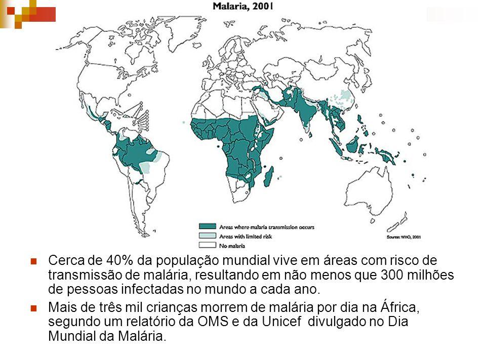 Cerca de 40% da população mundial vive em áreas com risco de transmissão de malária, resultando em não menos que 300 milhões de pessoas infectadas no