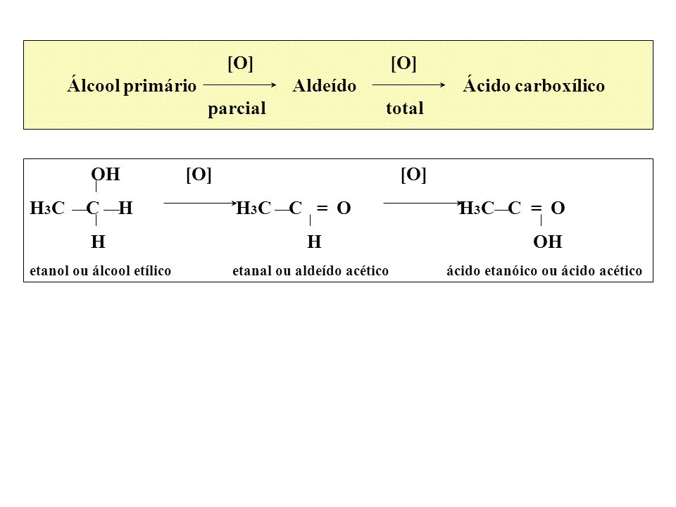 [O] [O] Álcool primário Aldeído Ácido carboxílico parcial total OH [O] [O] H 3 C C H H 3 C C = O H 3 C C = O H H OH etanol ou álcool etílico etanal ou