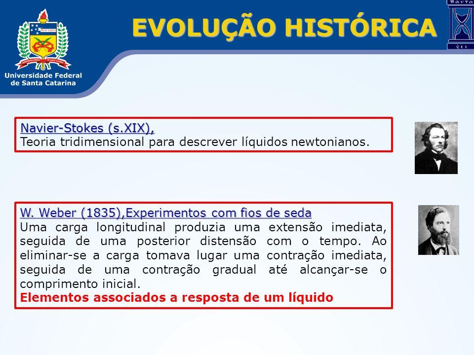 EVOLUÇÃO HISTÓRICA Navier-Stokes (s.XIX), Teoria tridimensional para descrever líquidos newtonianos. W. Weber (1835),Experimentos com fios de seda Uma