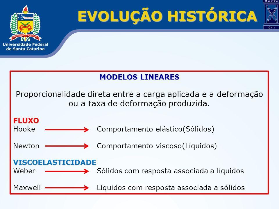 EVOLUÇÃO HISTÓRICA MODELOS LINEARES Proporcionalidade direta entre a carga aplicada e a deformação ou a taxa de deformação produzida.FLUXO Hooke Compo