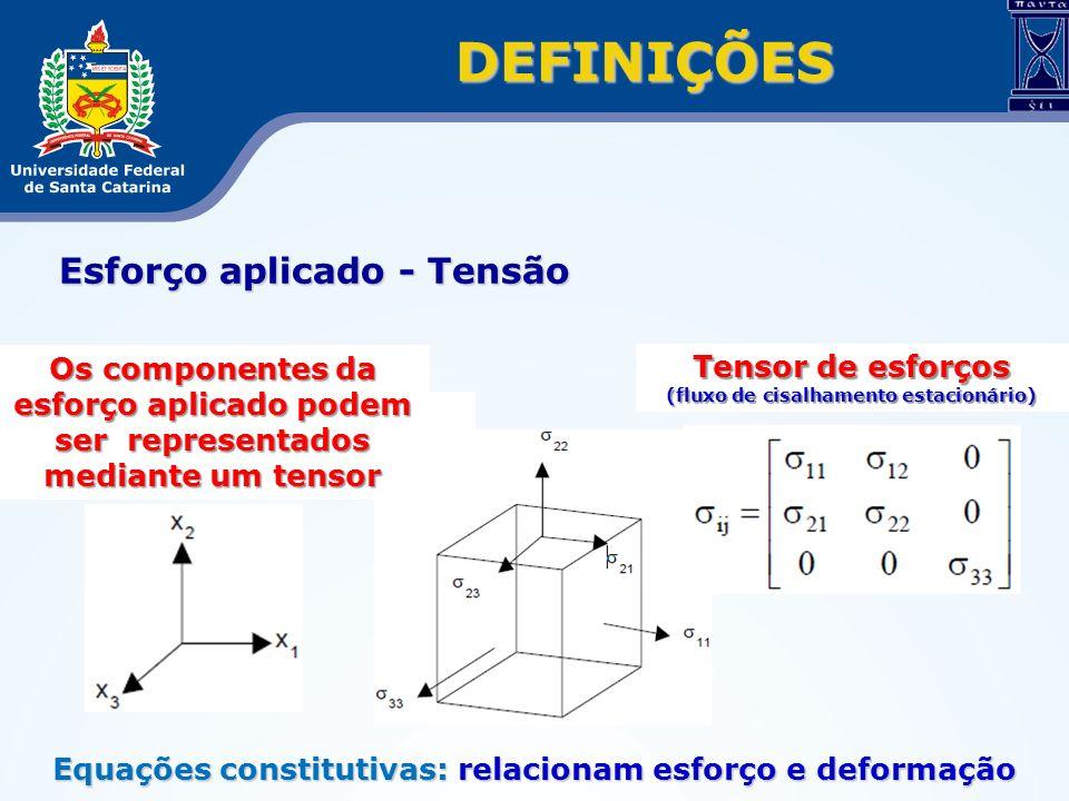 Esforço aplicado - Tensão DEFINIÇÕES Os componentes da esforço aplicado podem ser representados mediante um tensor Tensor de esforços (fluxo de cisalh