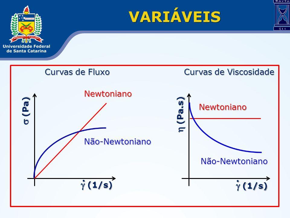 VARIÁVEIS Curvas de Fluxo Curvas de Viscosidade Curvas de Fluxo Curvas de Viscosidade (Pa) (Pa) (Pa.s) (Pa.s) (1/s) (1/s) Não-Newtoniano Newtoniano Nã