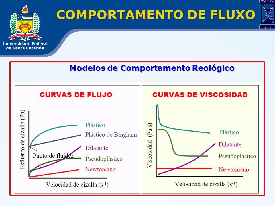 COMPORTAMENTO DE FLUXO Modelos de Comportamento Reológico Modelos de Comportamento Reológico