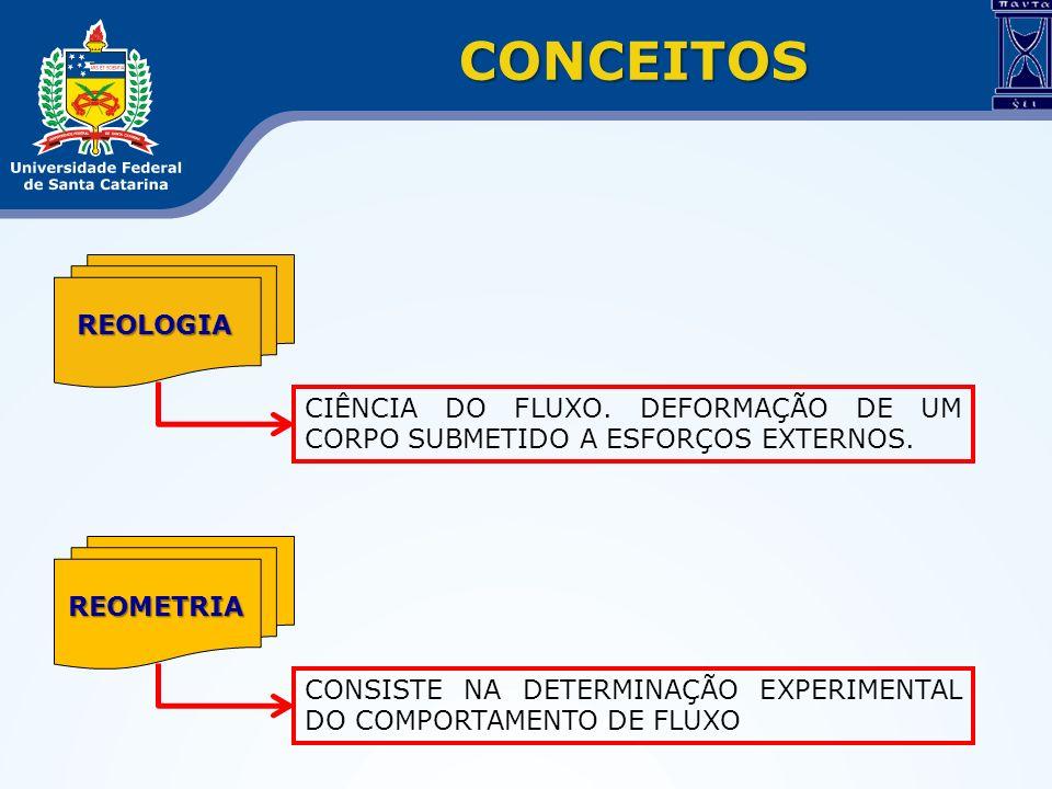 CONCEITOS REOLOGIA CIÊNCIA DO FLUXO. DEFORMAÇÃO DE UM CORPO SUBMETIDO A ESFORÇOS EXTERNOS. REOMETRIA CONSISTE NA DETERMINAÇÃO EXPERIMENTAL DO COMPORTA