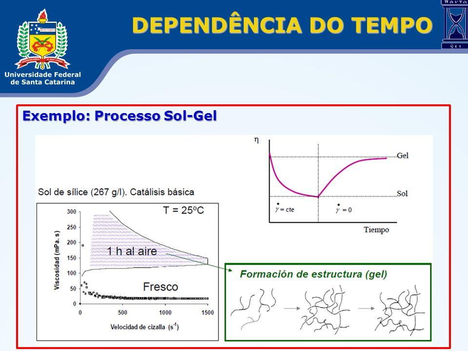 Exemplo: Processo Sol-Gel