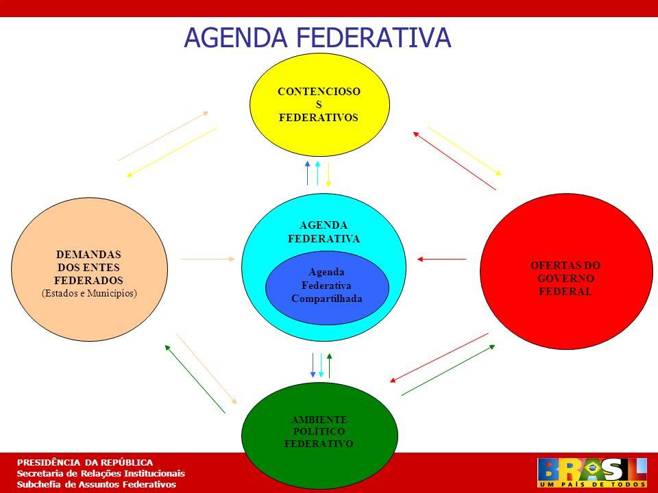 Planejamento Estratégico PRESIDÊNCIA DA REPÚBLICA Secretaria de Relações Institucionais Subchefia de Assuntos Federativos AGENDA FEDERATIVA DEMANDAS D