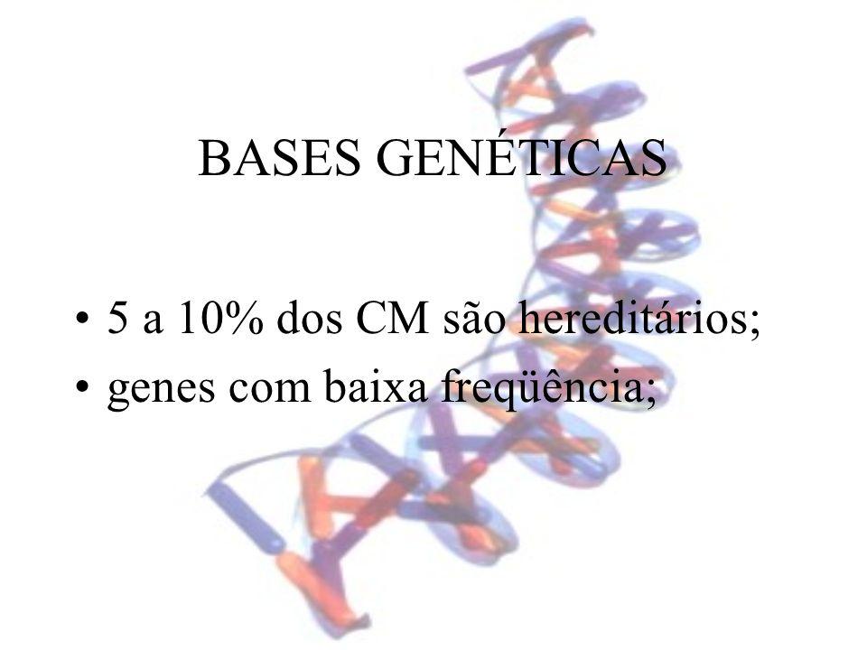 BASES GENÉTICAS 5 a 10% dos CM são hereditários; genes com baixa freqüência;