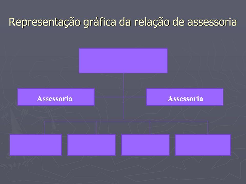 Representação gráfica da relação de assessoria Assessoria