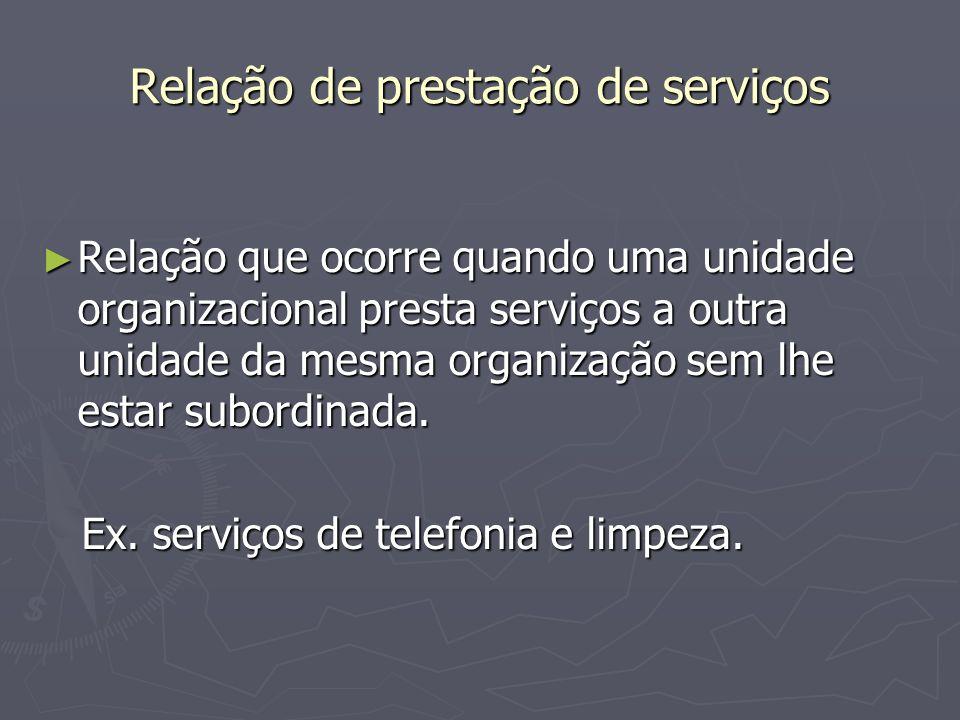 Relação de prestação de serviços Relação que ocorre quando uma unidade organizacional presta serviços a outra unidade da mesma organização sem lhe est