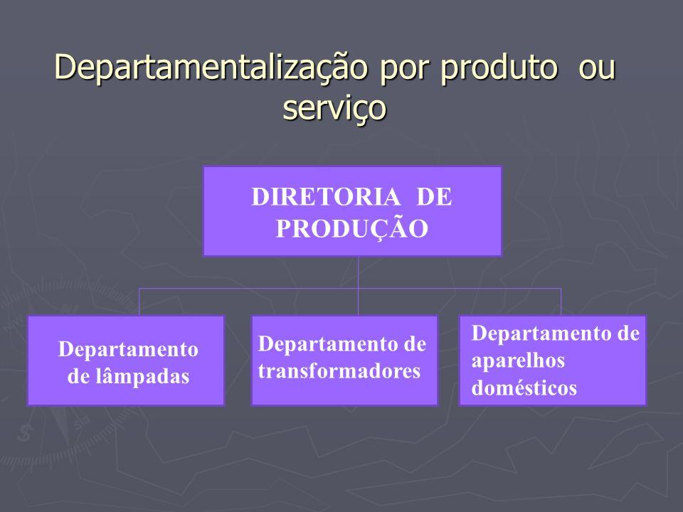 Departamentalização por produto ou serviço DIRETORIA DE PRODUÇÃO Departamento de lâmpadas Departamento de transformadores Departamento de aparelhos do