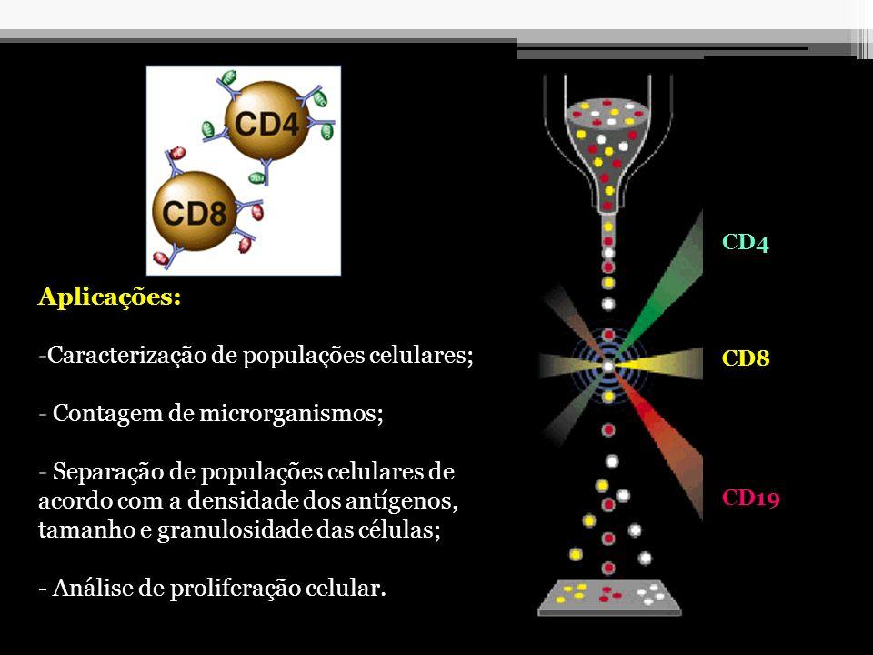 Aplicações: -Caracterização de populações celulares; - Contagem de microrganismos; - Separação de populações celulares de acordo com a densidade dos a