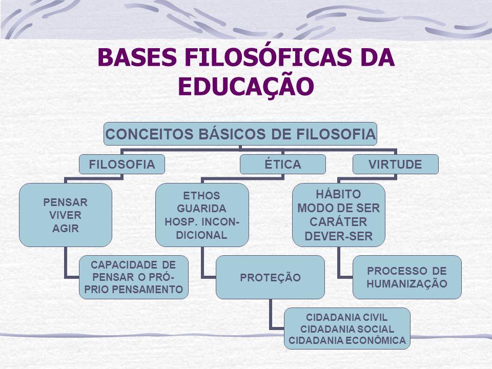 BASES FILOSÓFICAS DA EDUCAÇÃO CONCEITOS BÁSICOS DE FILOSOFIA FILOSOFIA PENSAR VIVER AGIR CAPACIDADE DE PENSAR O PRÓ- PRIO PENSAMENTO ÉTICA ETHOS GUARI