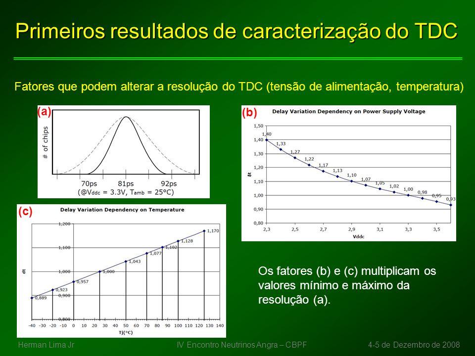 IV Encontro Neutrinos Angra – CBPF4-5 de Dezembro de 2008Herman Lima Jr Primeiros resultados de caracterização do TDC Linearidade na faixa 10ns-100ns (passo de 10ns) ( Erivaldo Maia) setup: - teste somente do canal 1 do TDC - pulsos START e STOP gerados por um gerador de sinais erros devido ao jitter do gerador não levados em conta (100ps RMS) estatística: 76200 medidas por diferença de tempo erro máximo = 2,91% (desvio da média)