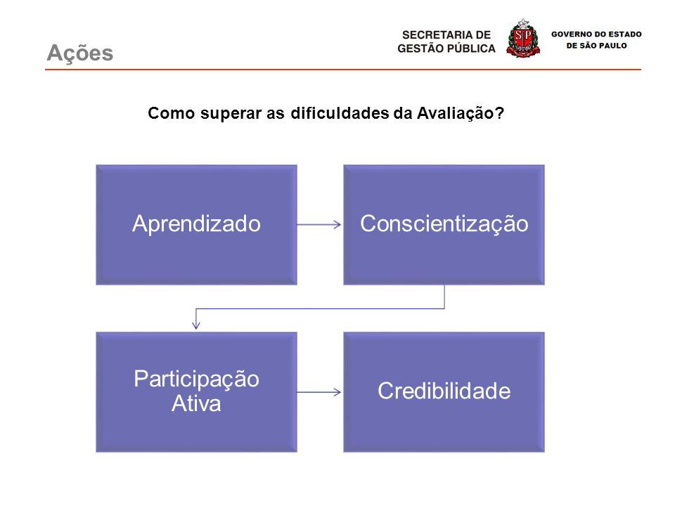 Ações AprendizadoConscientização Participação Ativa Credibilidade Como superar as dificuldades da Avaliação?