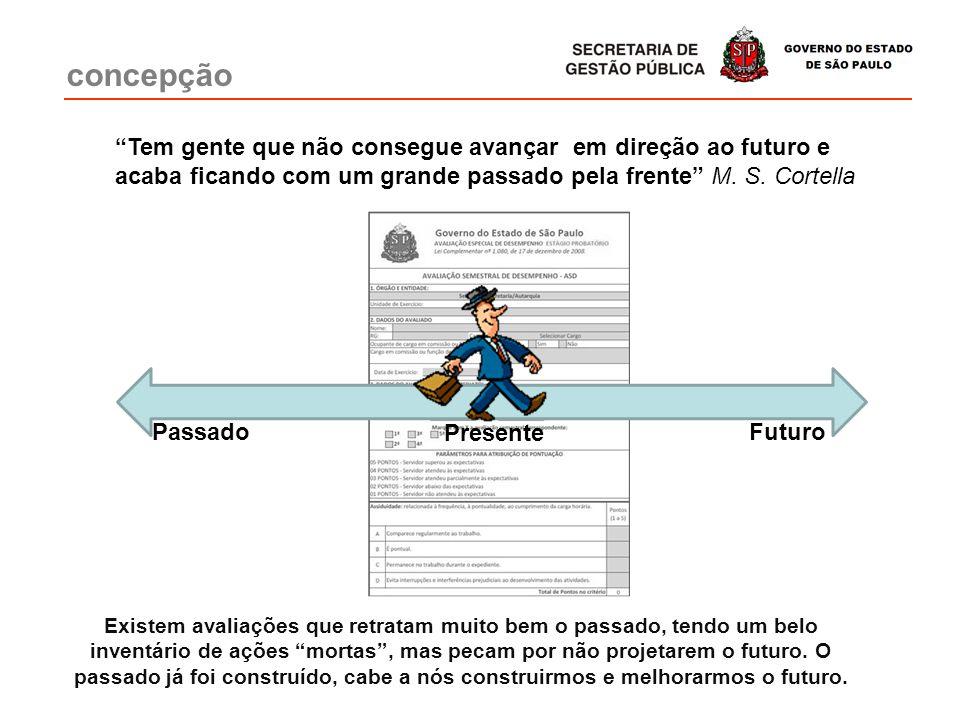 concepção Passado Presente Futuro Tem gente que não consegue avançar em direção ao futuro e acaba ficando com um grande passado pela frente M. S. Cort