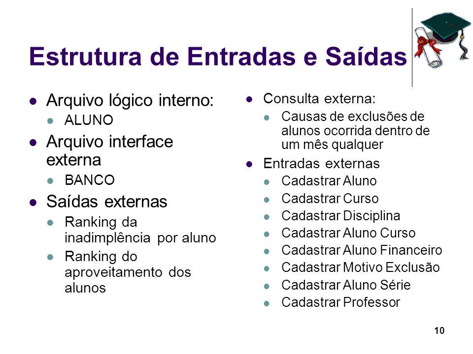 10 Estrutura de Entradas e Saídas Arquivo lógico interno: ALUNO Arquivo interface externa BANCO Saídas externas Ranking da inadimplência por aluno Ran