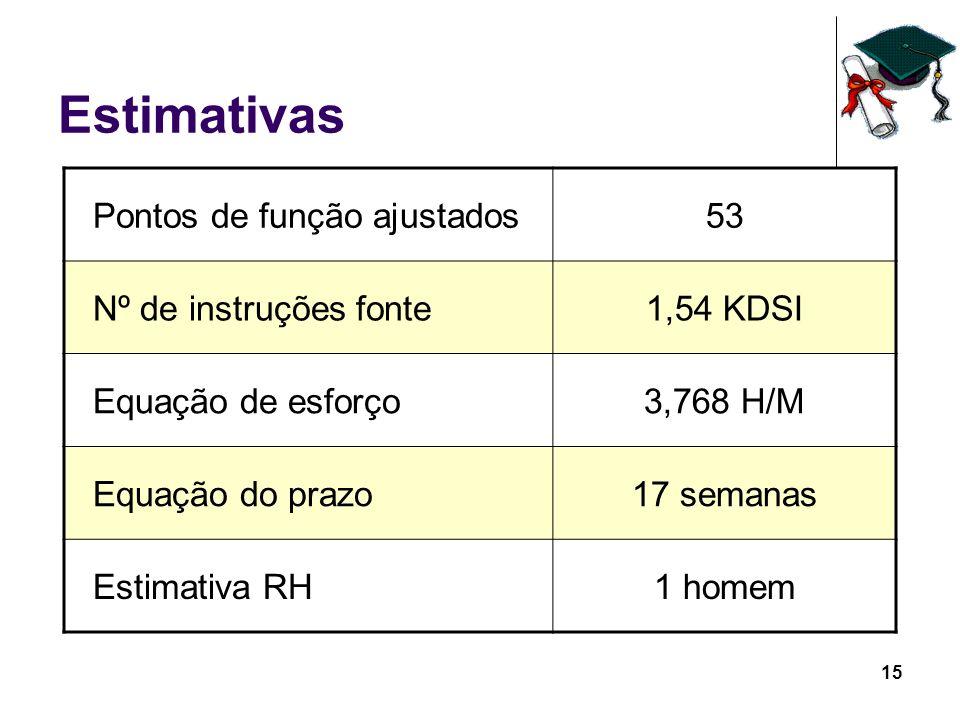 15 Estimativas Pontos de função ajustados53 Nº de instruções fonte1,54 KDSI Equação de esforço3,768 H/M Equação do prazo17 semanas Estimativa RH1 home