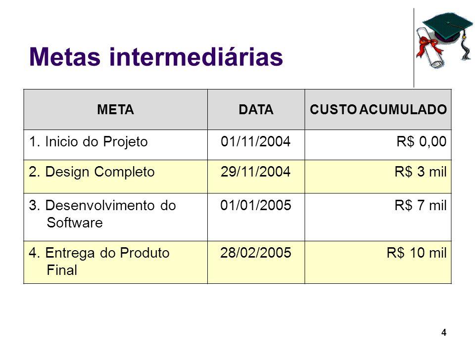 4 Metas intermediárias METADATACUSTO ACUMULADO 1. Inicio do Projeto01/11/2004R$ 0,00 2. Design Completo29/11/2004R$ 3 mil 3. Desenvolvimento do Softwa