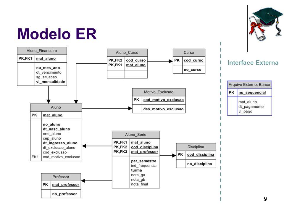 9 Modelo ER Interface Externa