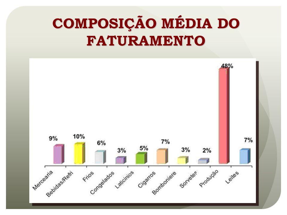 COMPOSIÇÃO MÉDIA DO FATURAMENTO