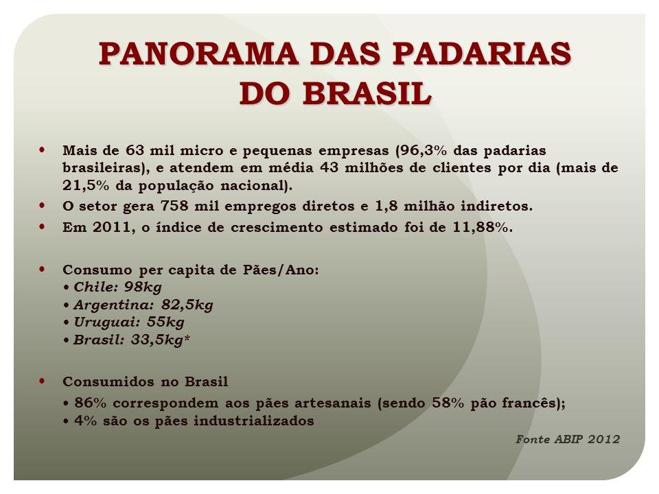 PANORAMA DAS PADARIAS DO BRASIL Mais de 63 mil micro e pequenas empresas (96,3% das padarias brasileiras), e atendem em média 43 milhões de clientes p