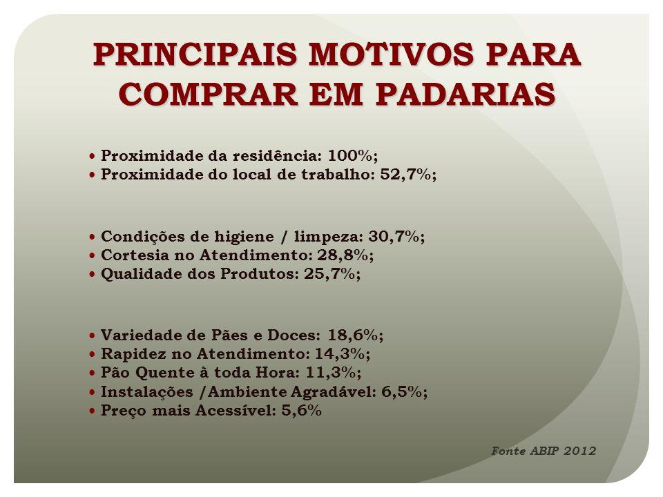 Proximidade da residência: 100%; Proximidade do local de trabalho: 52,7%; Condições de higiene / limpeza: 30,7%; Cortesia no Atendimento: 28,8%; Quali