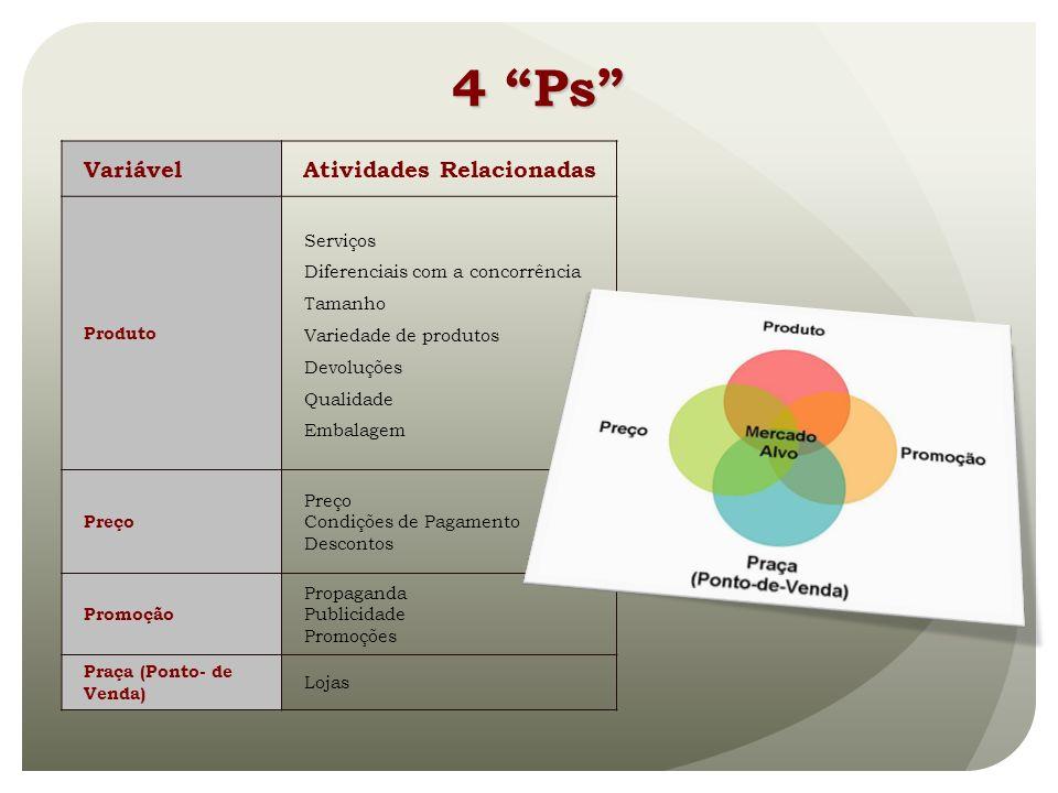 VariávelAtividades Relacionadas Produto Serviços Diferenciais com a concorrência Tamanho Variedade de produtos Devoluções Qualidade Embalagem Preço Co