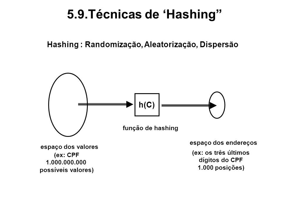 5.9.Técnicas de Hashing Hashing : Randomização, Aleatorização, Dispersão h(C) espaço dos valores espaço dos endereços função de hashing (ex: CPF 1.000