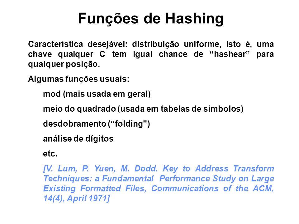 Funções de Hashing Característica desejável: distribuição uniforme, isto é, uma chave qualquer C tem igual chance de hashear para qualquer posição. Al