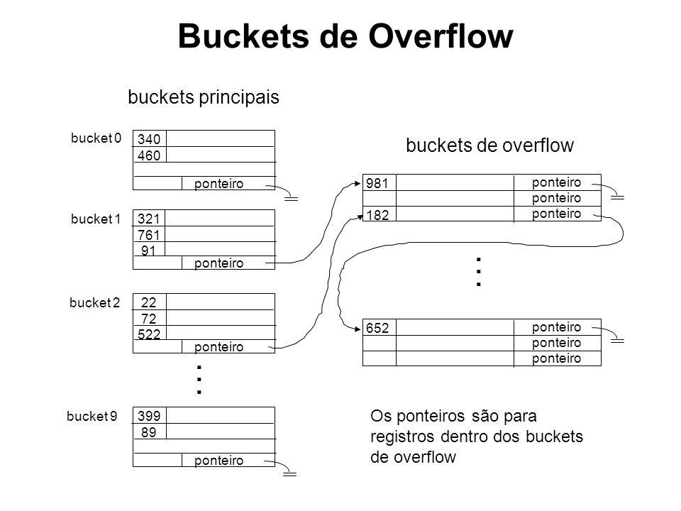 Buckets de Overflow 340 460 ponteiro 321 761 91 ponteiro 22 72 522 ponteiro 399 89 ponteiro bucket 0 bucket 1 bucket 2 bucket 9...... 981 182 ponteiro