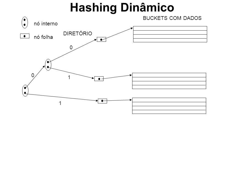 nó interno nó folha DIRETÓRIO 0 0 1 BUCKETS COM DADOS 1 Hashing Dinâmico