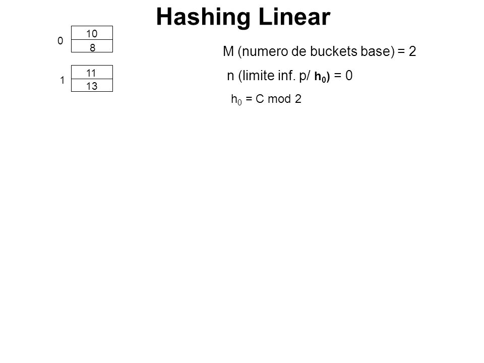 0 1 10 11 8 13 21 overflow h 0 = C mod 2 n = 0 Hashing Linear M = 2