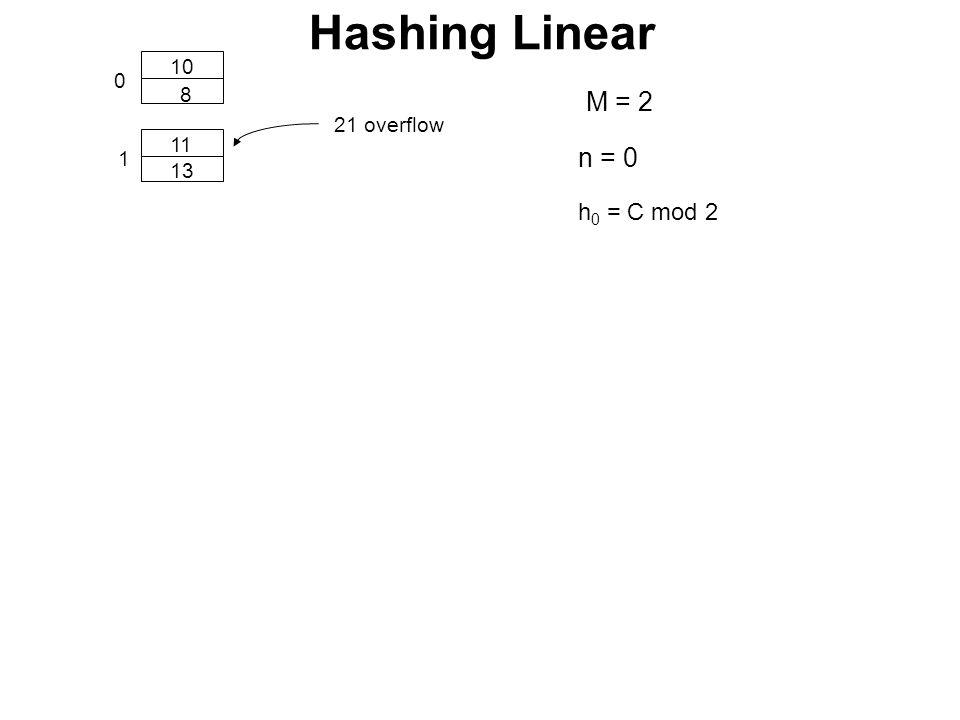 0 1 10 11 8 13 21 overflow h 0 = C mod 2 n = 0 Hashing Linear M = 2