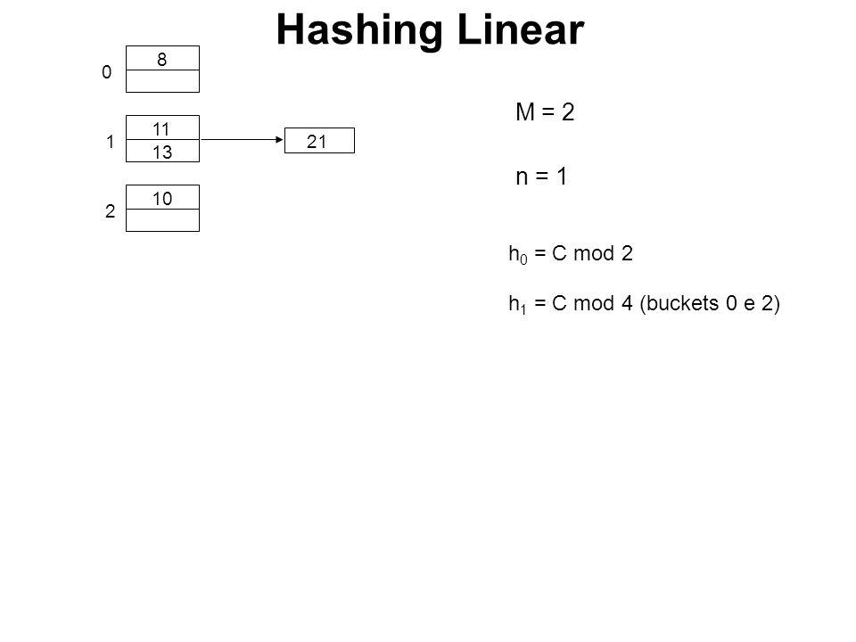 0 1 10 11 8 13 21 2 h 0 = C mod 2 h 1 = C mod 4 (buckets 0 e 2) n = 1 Hashing Linear M = 2