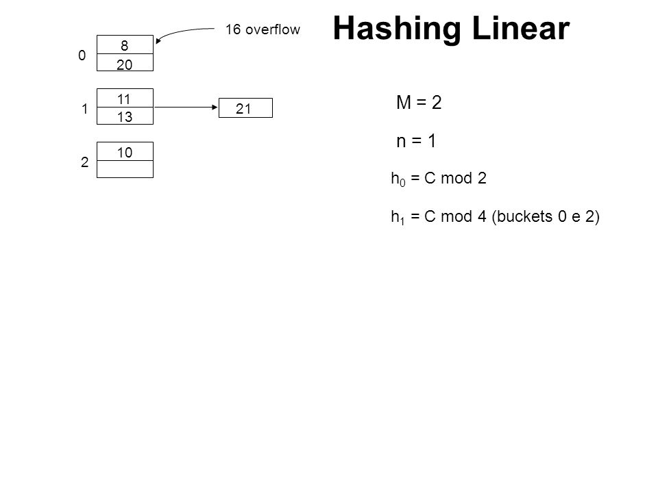 0 1 10 11 8 13 21 2 h 0 = C mod 2 h 1 = C mod 4 (buckets 0 e 2) 20 16 overflow n = 1 Hashing Linear M = 2