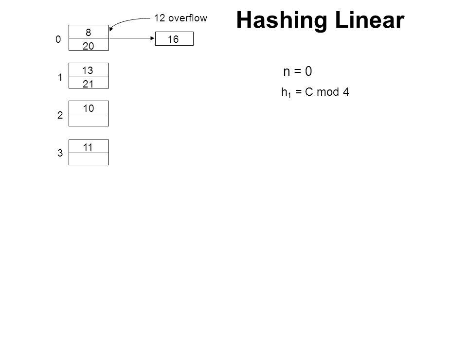 0 1 10 11 8 13 2 h 1 = C mod 4 20 16 3 21 12 overflow n = 0 Hashing Linear