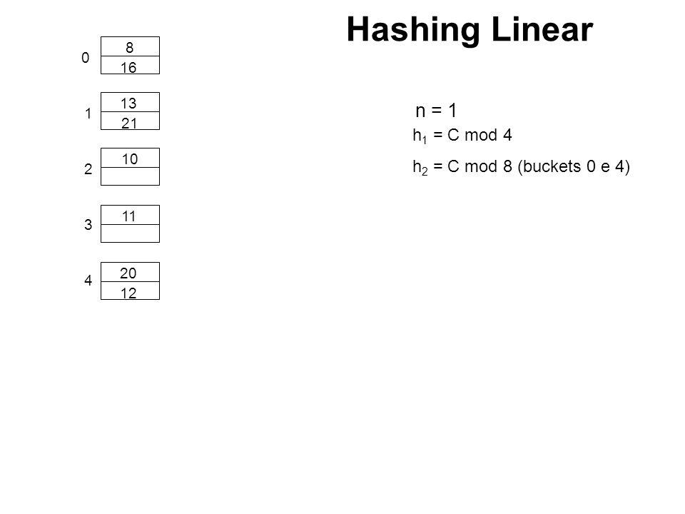 0 1 10 11 8 13 2 h 1 = C mod 4 20 16 3 21 4 h 2 = C mod 8 (buckets 0 e 4) 12 n = 1 Hashing Linear