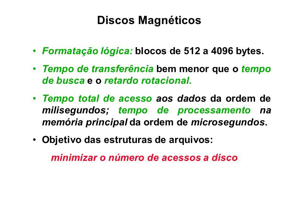 Discos Magnéticos Formatação lógica: blocos de 512 a 4096 bytes. Tempo de transferência bem menor que o tempo de busca e o retardo rotacional. Tempo t