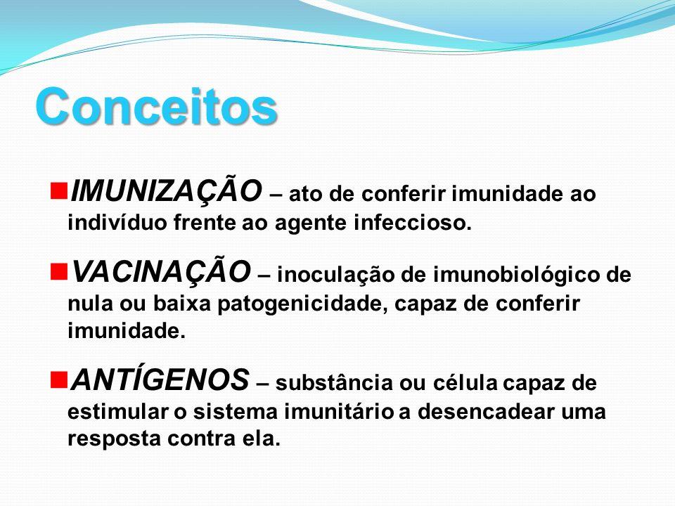 Conceitos IMUNIZAÇÃO – ato de conferir imunidade ao indivíduo frente ao agente infeccioso. VACINAÇÃO – inoculação de imunobiológico de nula ou baixa p